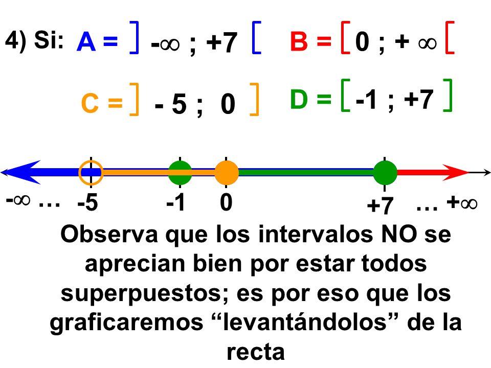 - ; +7 A = B = 0 ; +  D = -1 ; +7 C = - 5 ; 0 4) Si: - … -5 -1 … +
