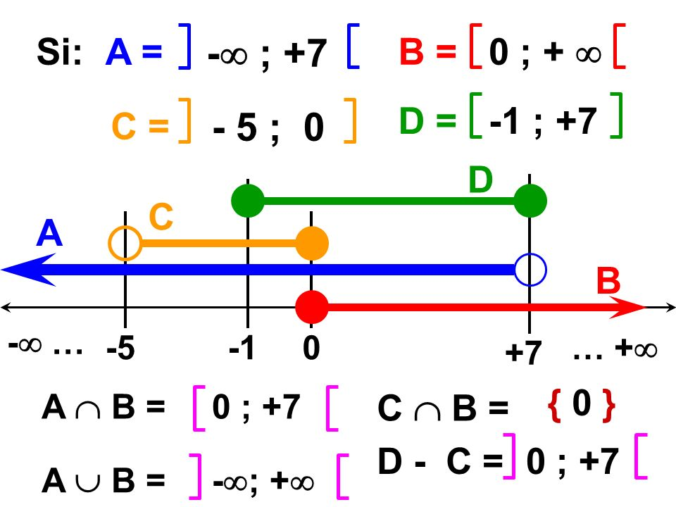 - ; +7 Si: A = B = 0 ; +  D = -1 ; +7 C = - 5 ; 0 D C A B { 0 }