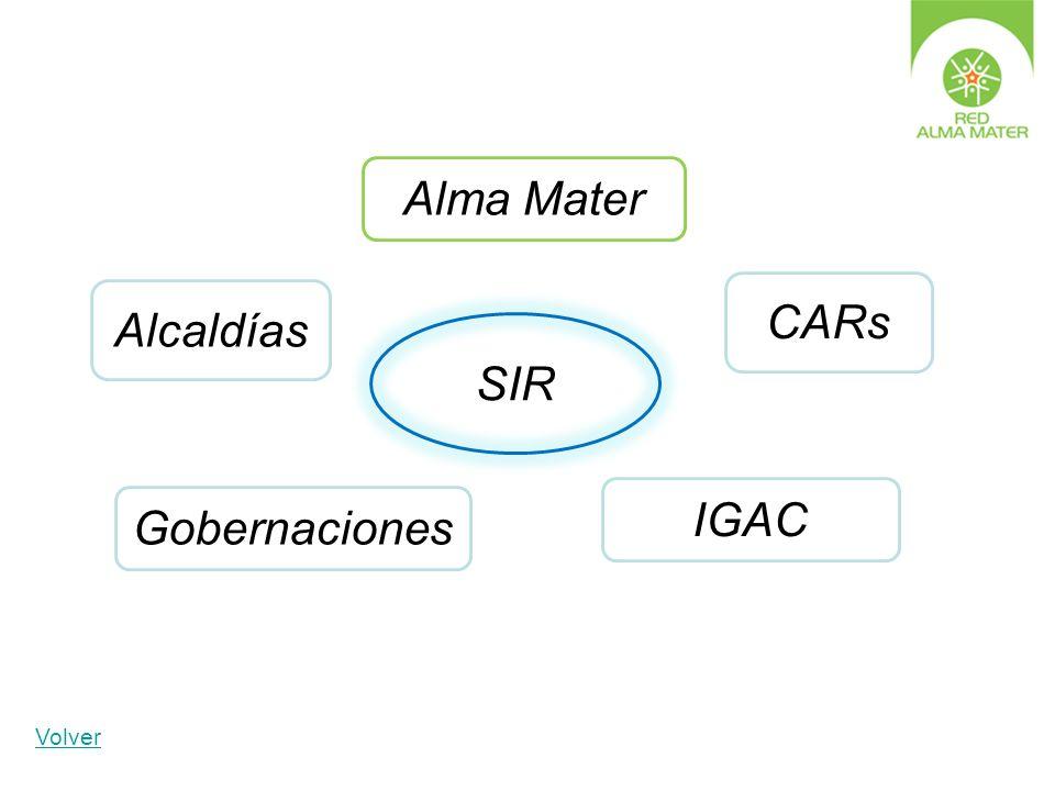 Alma Mater CARs Alcaldías SIR IGAC Gobernaciones Volver