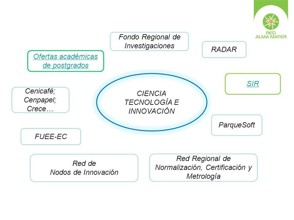 Fondo Regional de Investigaciones RADAR
