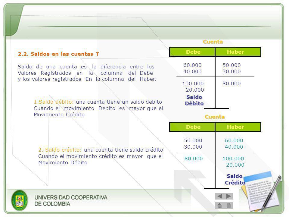 Cuenta Cuenta Saldo Crédito Debe Haber 2.2. Saldos en las cuentas T
