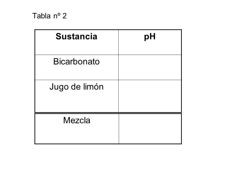 Tabla nº 2 Sustancia pH Bicarbonato Jugo de limón Mezcla