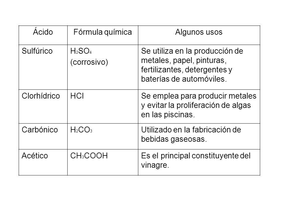 Ácido Fórmula química. Algunos usos. Sulfúrico. H2SO4. (corrosivo)