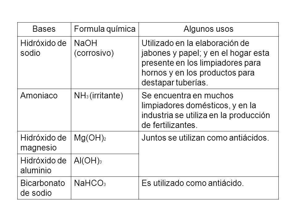 Bases Formula química. Algunos usos. Hidróxido de sodio. NaOH (corrosivo)