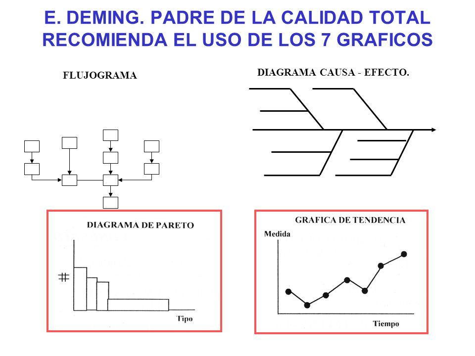 E. DEMING. PADRE DE LA CALIDAD TOTAL RECOMIENDA EL USO DE LOS 7 GRAFICOS