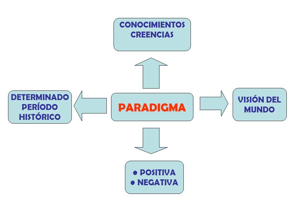 PARADIGMA CONOCIMIENTOS CREENCIAS VISIÓN DEL MUNDO DETERMINADO PERÍODO