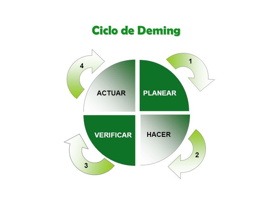 Ciclo de Deming 1 4 ACTUAR PLANEAR VERIFICAR HACER 2 3