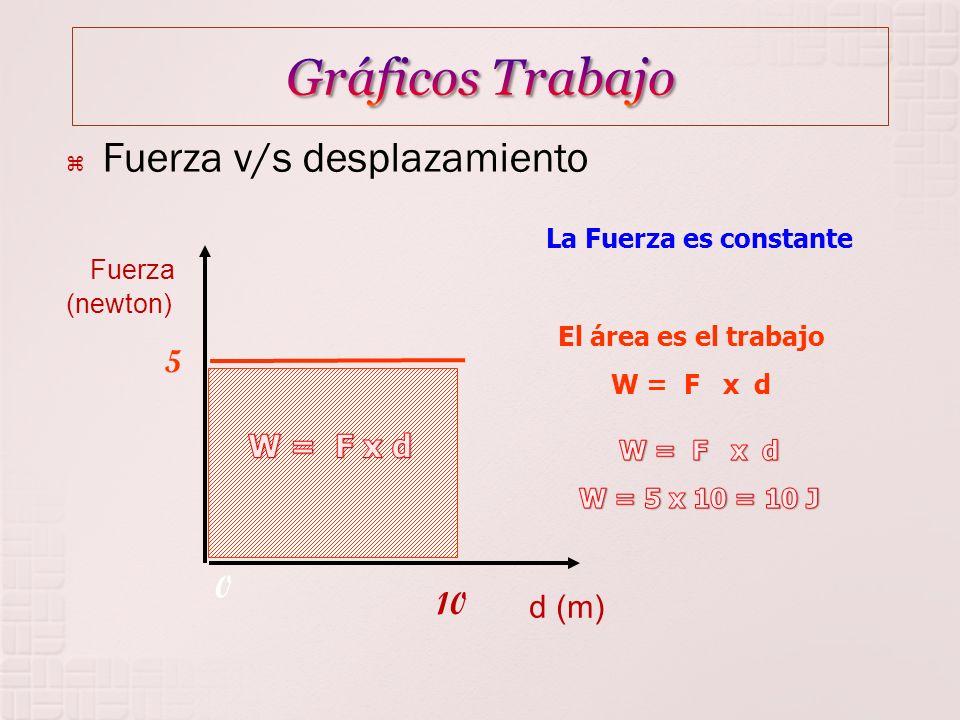 Gráficos Trabajo Fuerza v/s desplazamiento Fuerza (newton) 5 W = F x d