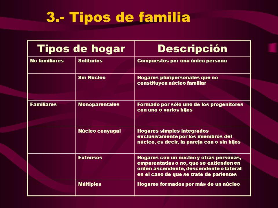 3.- Tipos de familia Tipos de hogar Descripción No familiares