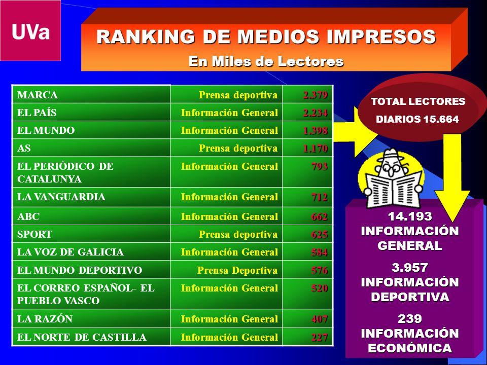 RANKING DE MEDIOS IMPRESOS