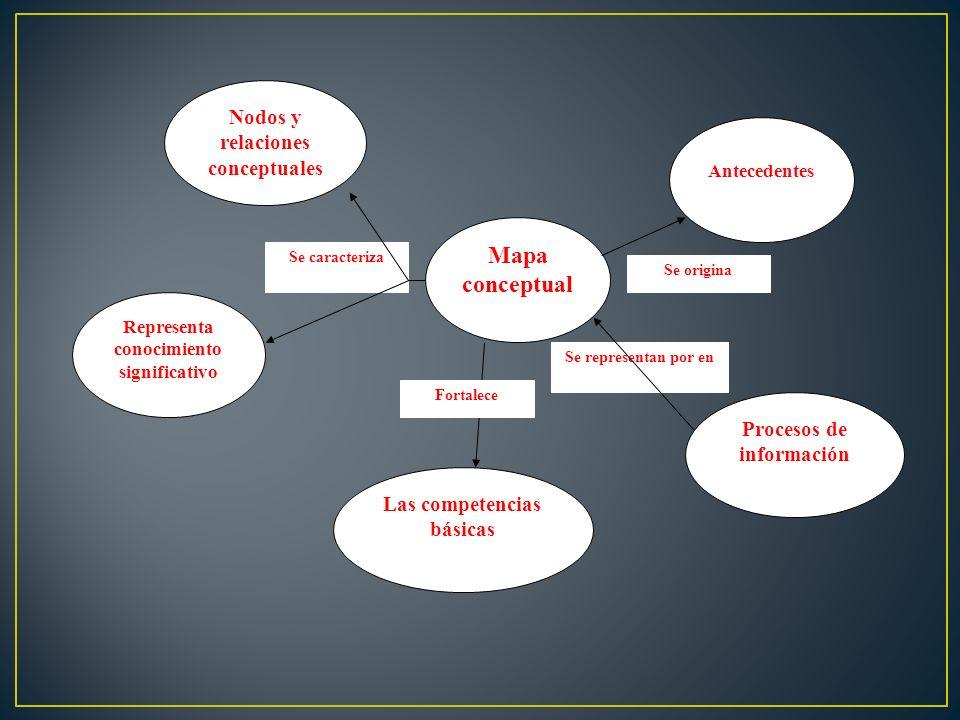 Mapa conceptual Nodos y relaciones conceptuales
