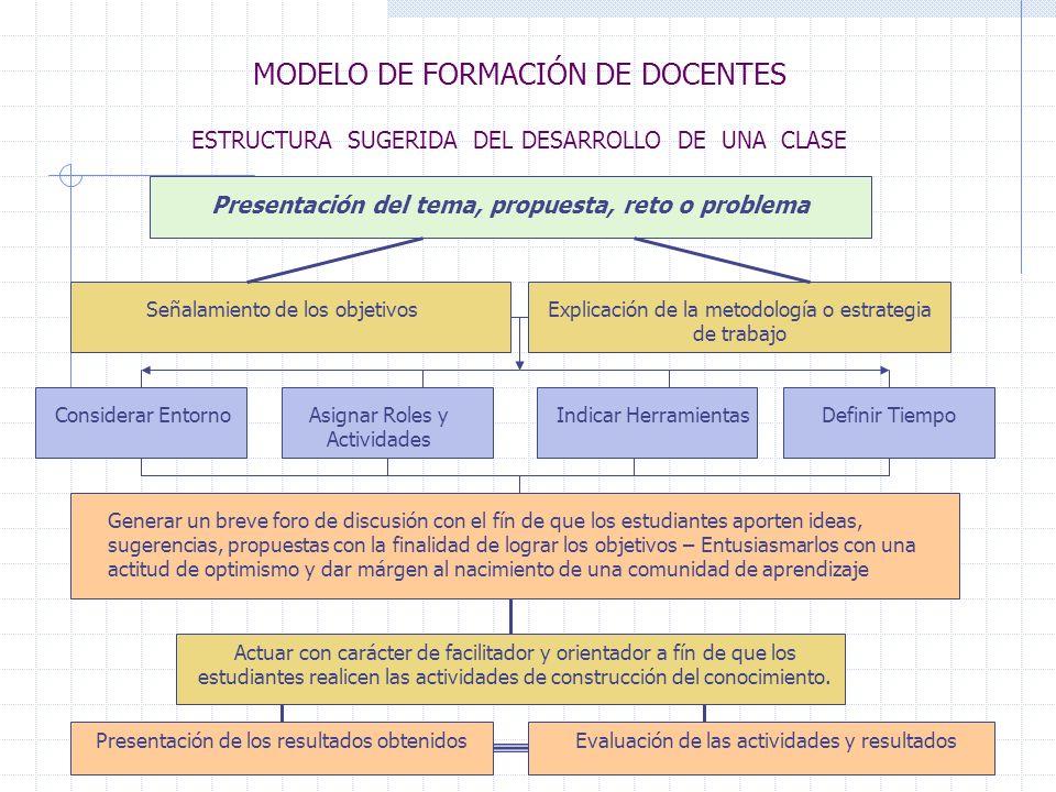Presentación del tema, propuesta, reto o problema