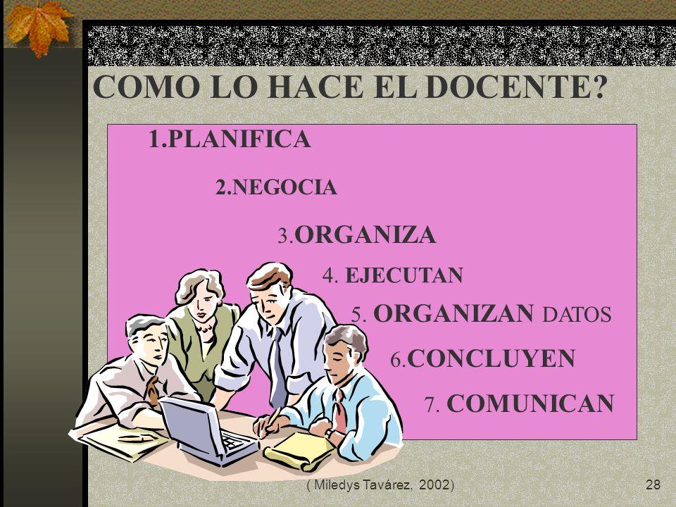 COMO LO HACE EL DOCENTE 1.PLANIFICA 2.NEGOCIA 3.ORGANIZA 4. EJECUTAN