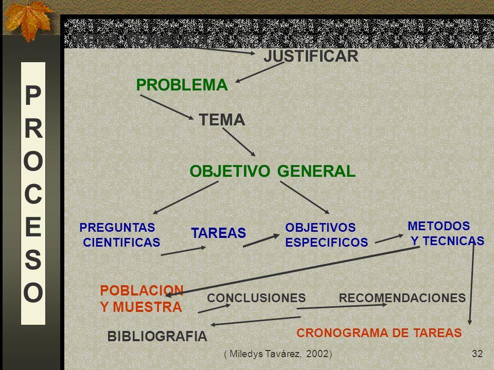 P R O C E S AREA TEMATICA JUSTIFICAR PROBLEMA TEMA OBJETIVO GENERAL