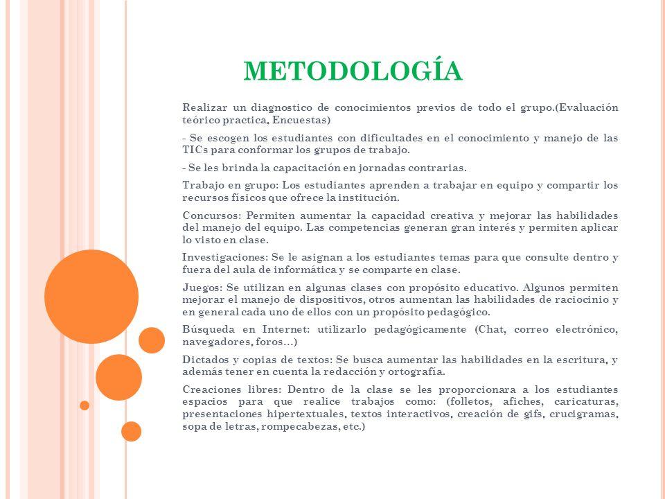 METODOLOGÍARealizar un diagnostico de conocimientos previos de todo el grupo.(Evaluación teórico practica, Encuestas)