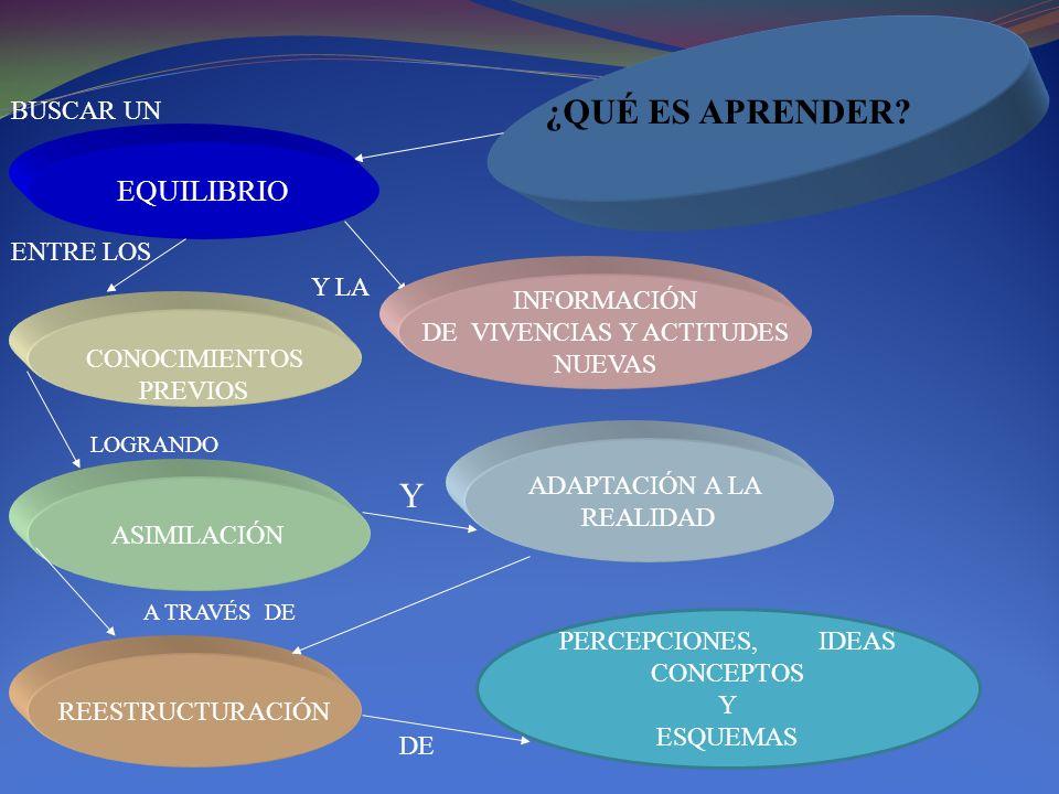 DE VIVENCIAS Y ACTITUDES