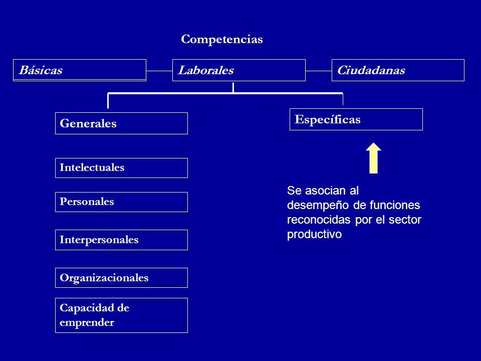 Competencias Básicas Laborales Ciudadanas Específicas Generales