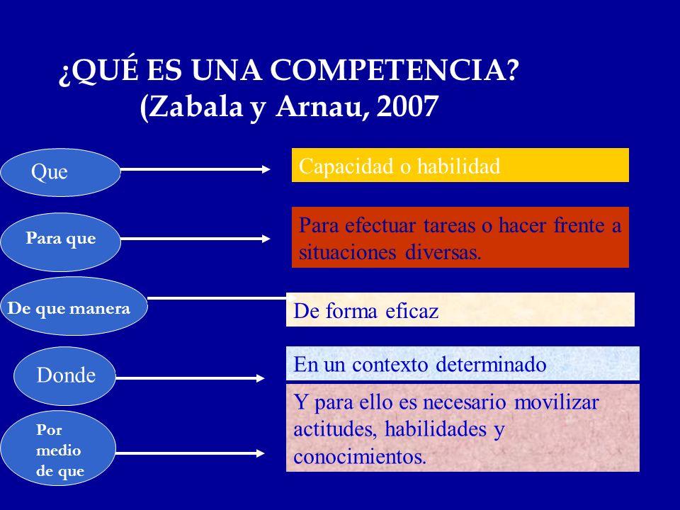 ¿QUÉ ES UNA COMPETENCIA (Zabala y Arnau, 2007