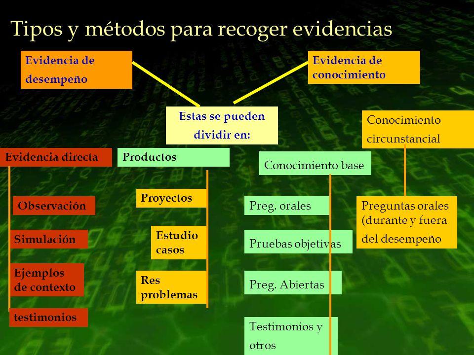 Tipos y métodos para recoger evidencias