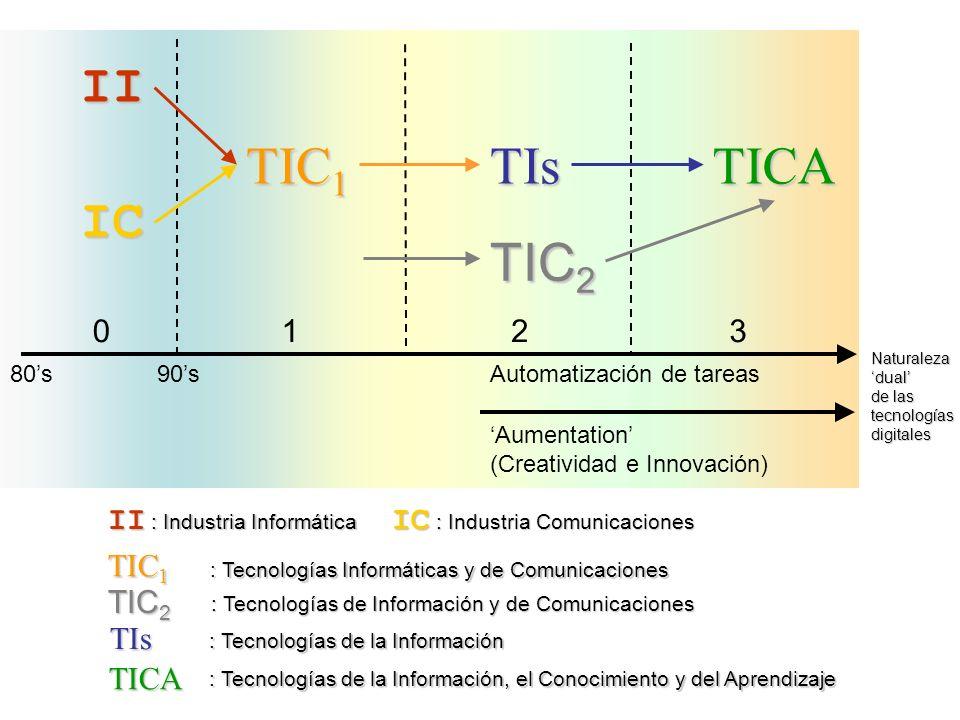 II IC TIC1 TIs TICA TIC2 1 2 3 80's 90's Automatización de tareas