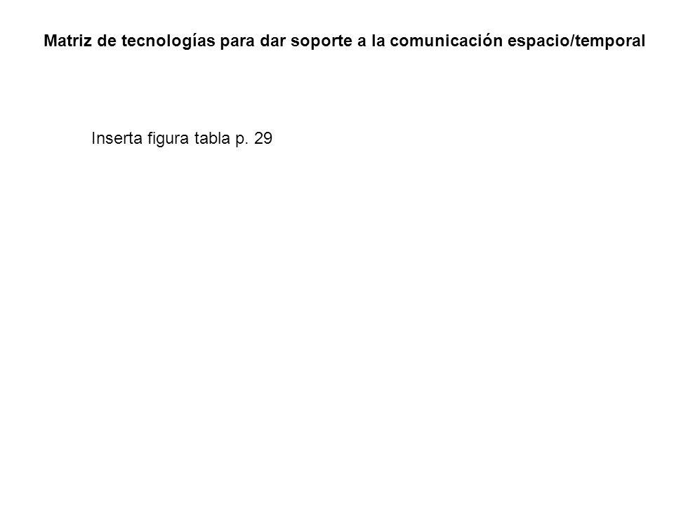 Matriz de tecnologías para dar soporte a la comunicación espacio/temporal
