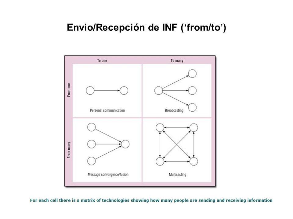 Envio/Recepción de INF ('from/to')