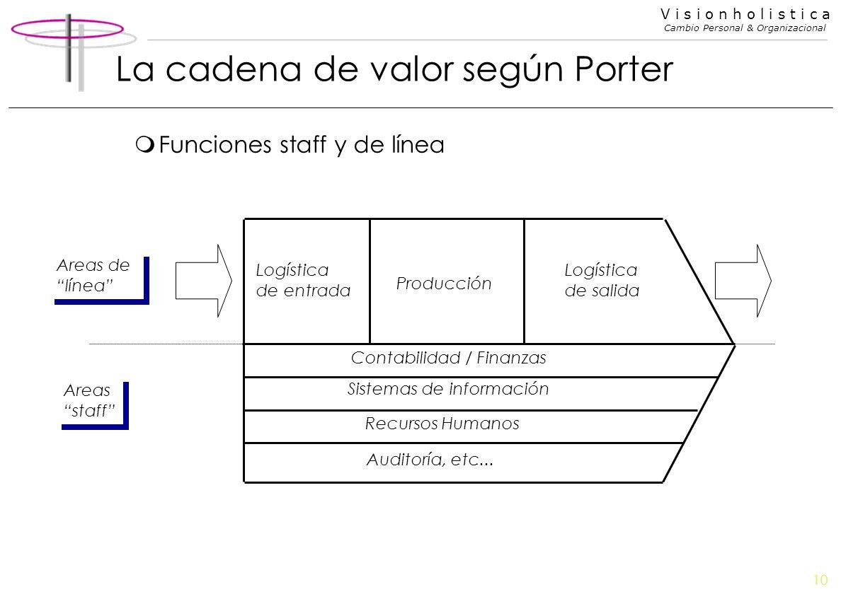 La cadena de valor según Porter