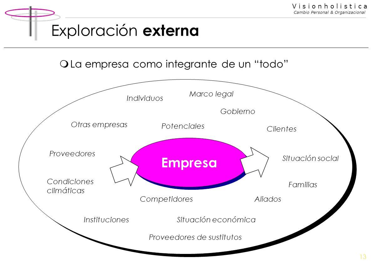 Exploración externa Empresa La empresa como integrante de un todo