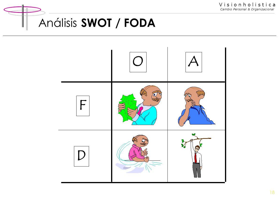 Análisis SWOT / FODA O A F D