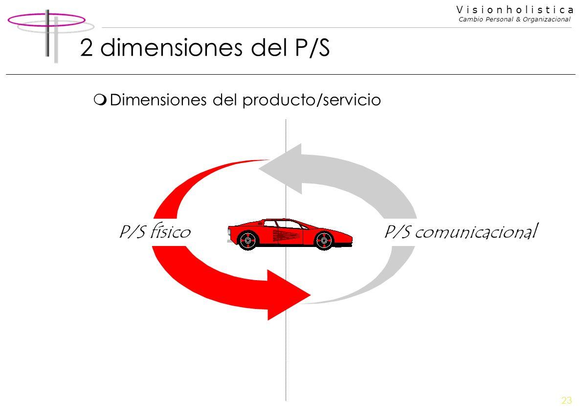 2 dimensiones del P/S P/S físico P/S comunicacional