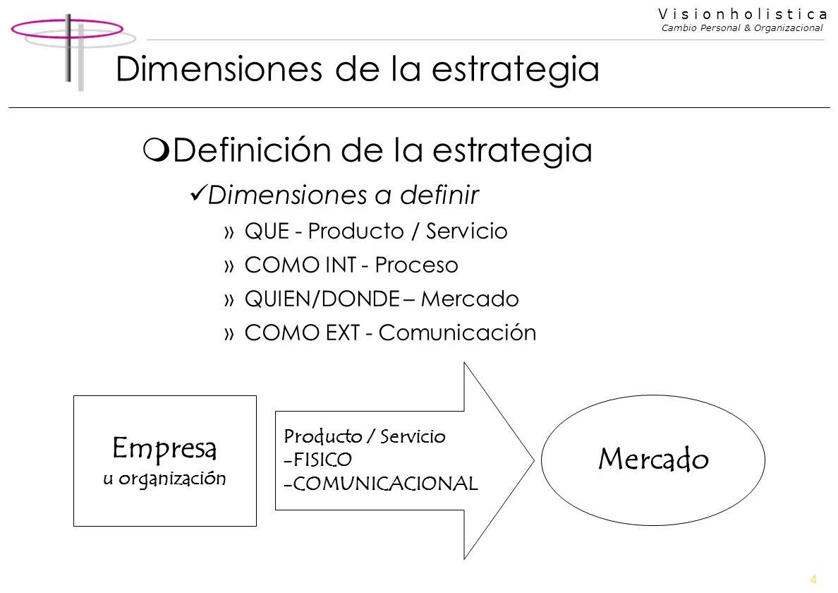Dimensiones de la estrategia