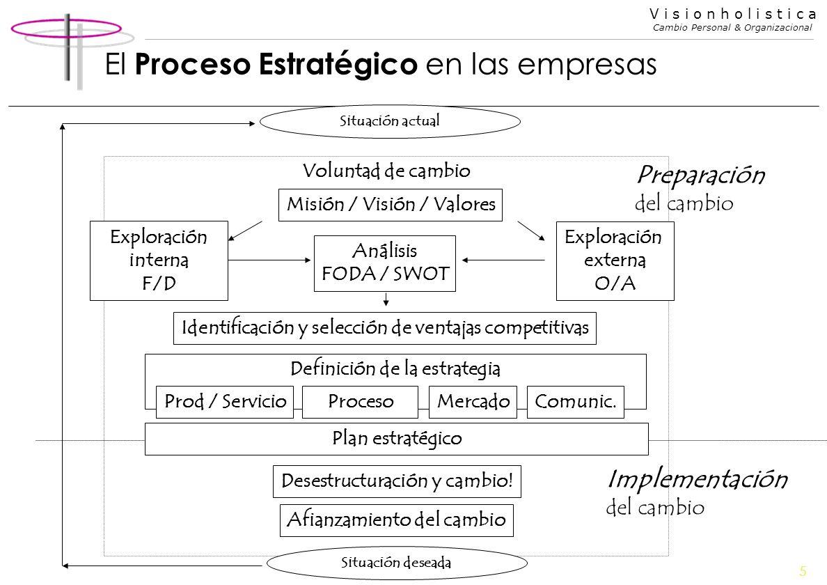 El Proceso Estratégico en las empresas