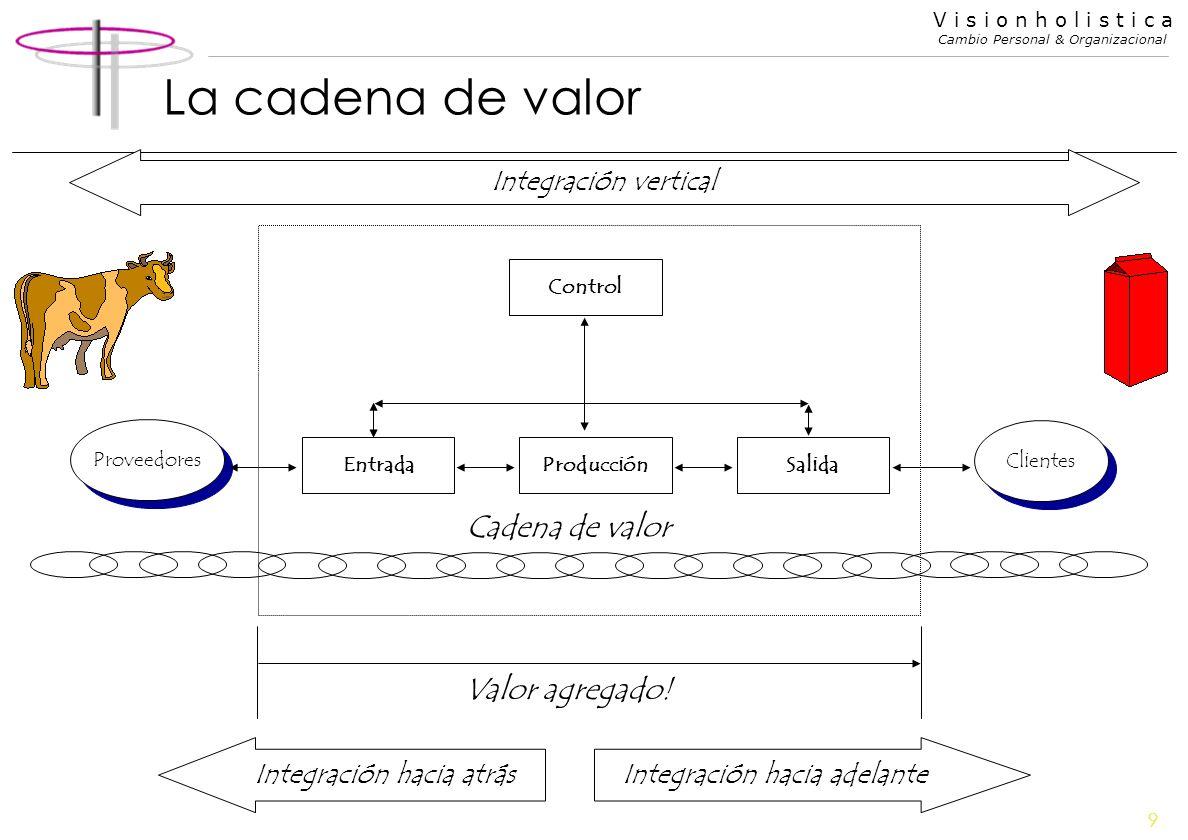 La cadena de valor Cadena de valor Valor agregado!