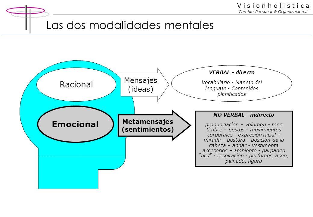 Las dos modalidades mentales