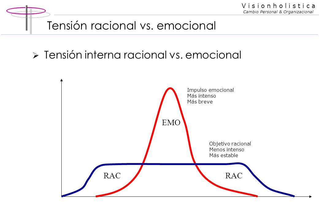 Tensión racional vs. emocional