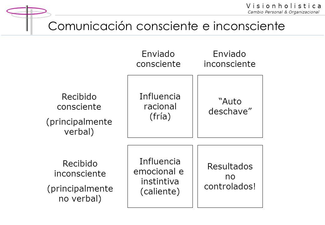 Comunicación consciente e inconsciente