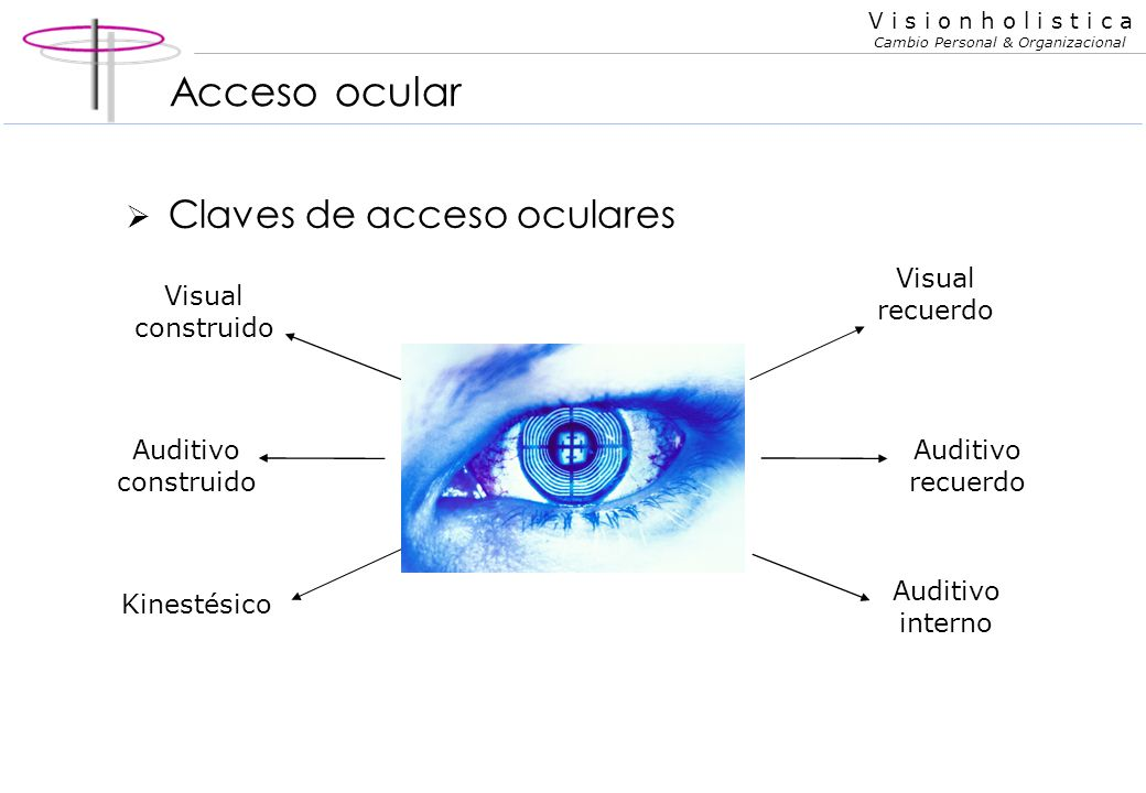 Acceso ocular Claves de acceso oculares Visual recuerdo
