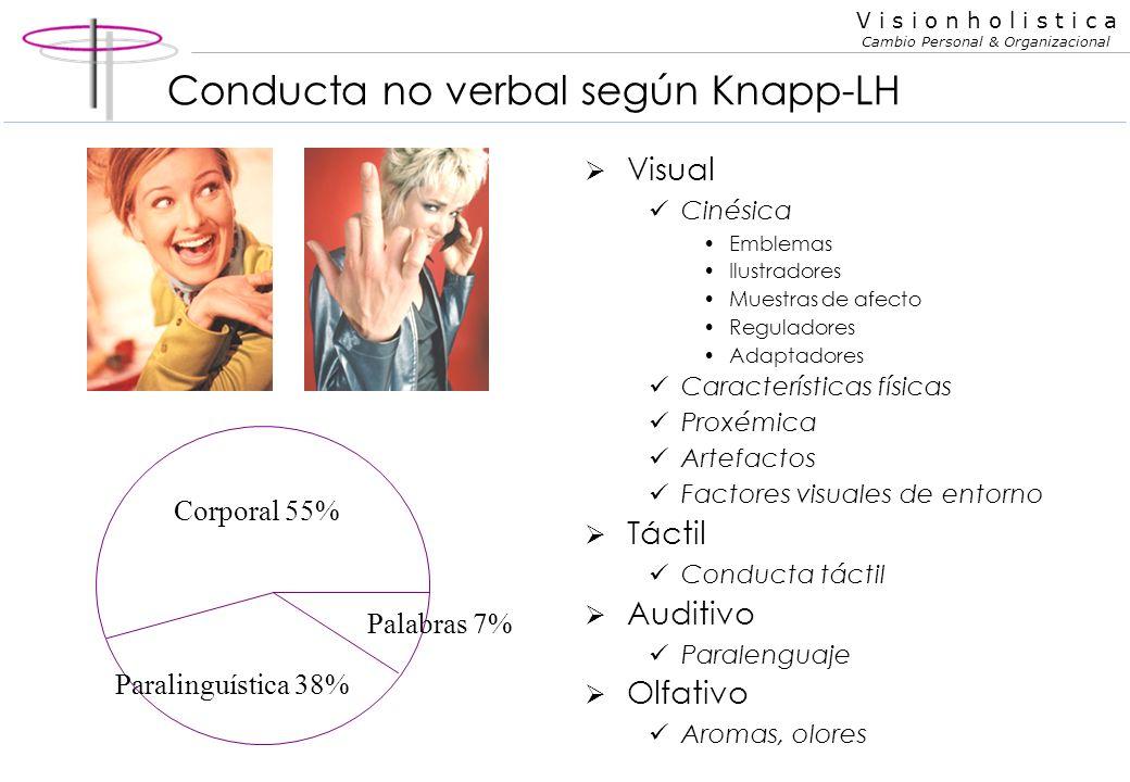 Conducta no verbal según Knapp-LH