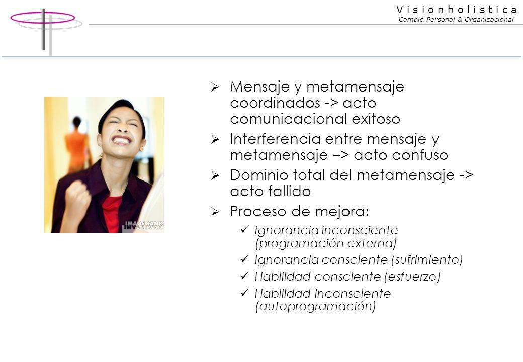 Mensaje y metamensaje coordinados -> acto comunicacional exitoso