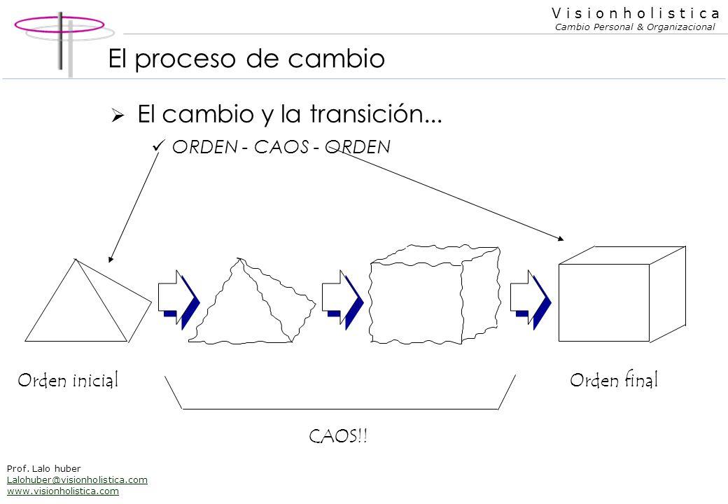 El proceso de cambio El cambio y la transición... ORDEN - CAOS - ORDEN