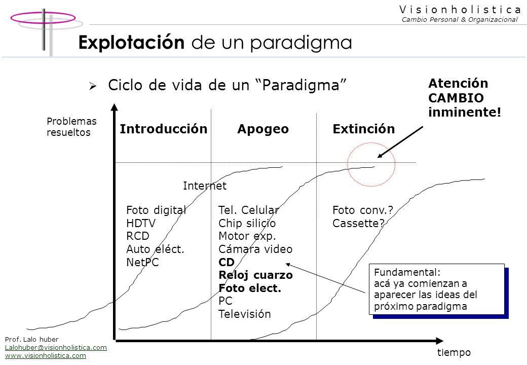 Explotación de un paradigma