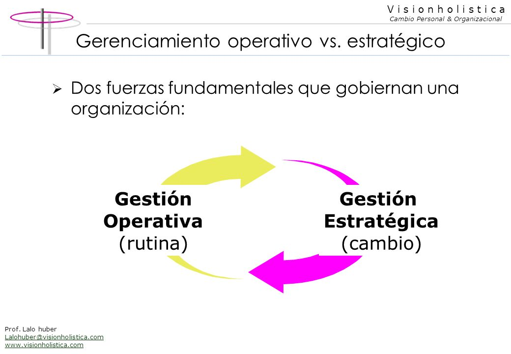 Gerenciamiento operativo vs. estratégico