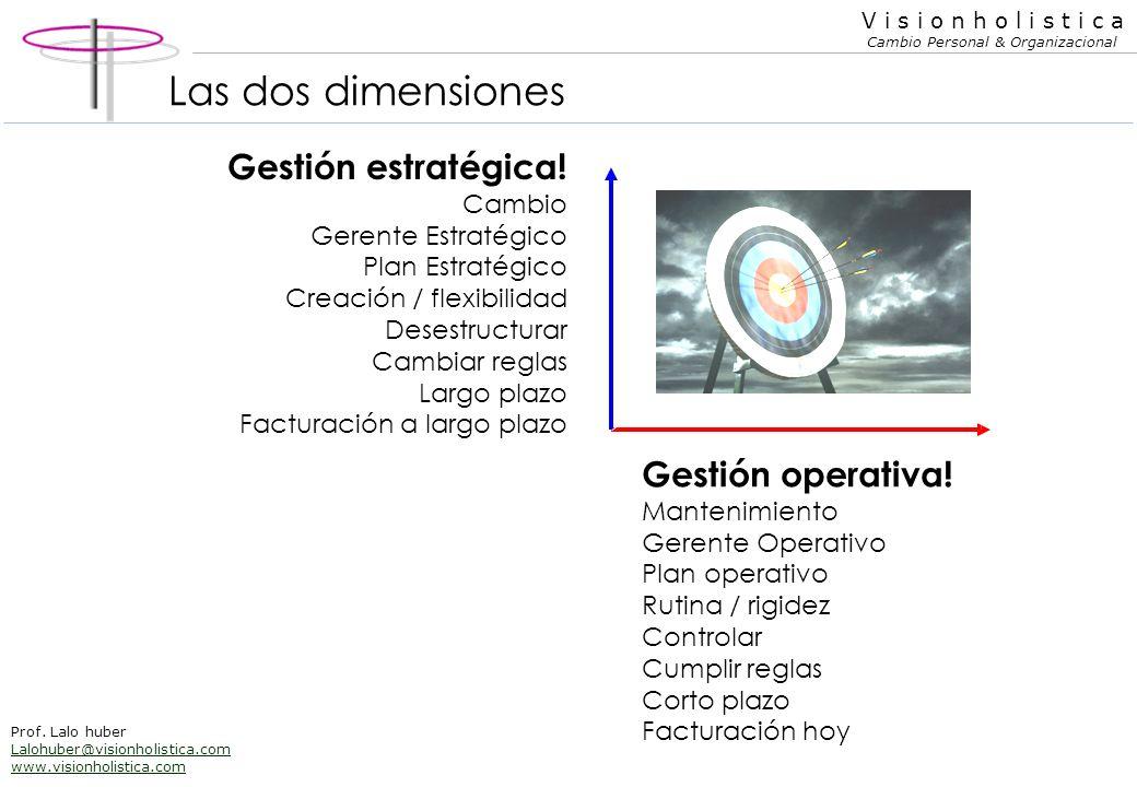 Las dos dimensiones Gestión estratégica! Gestión operativa! Cambio