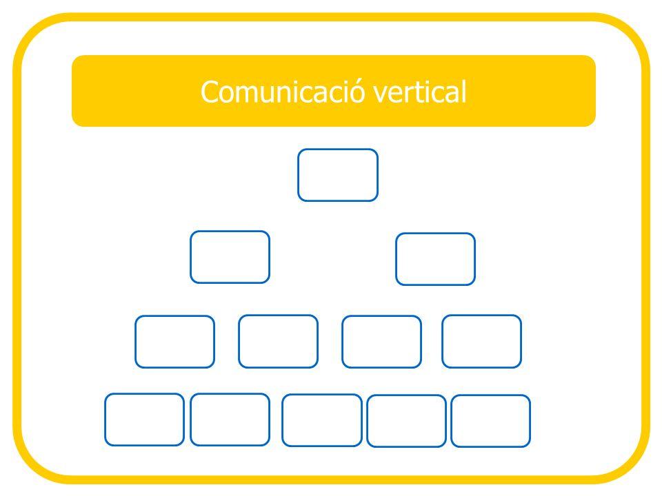 Comunicació vertical Comunicació Vertical: Descendent · Instruccions