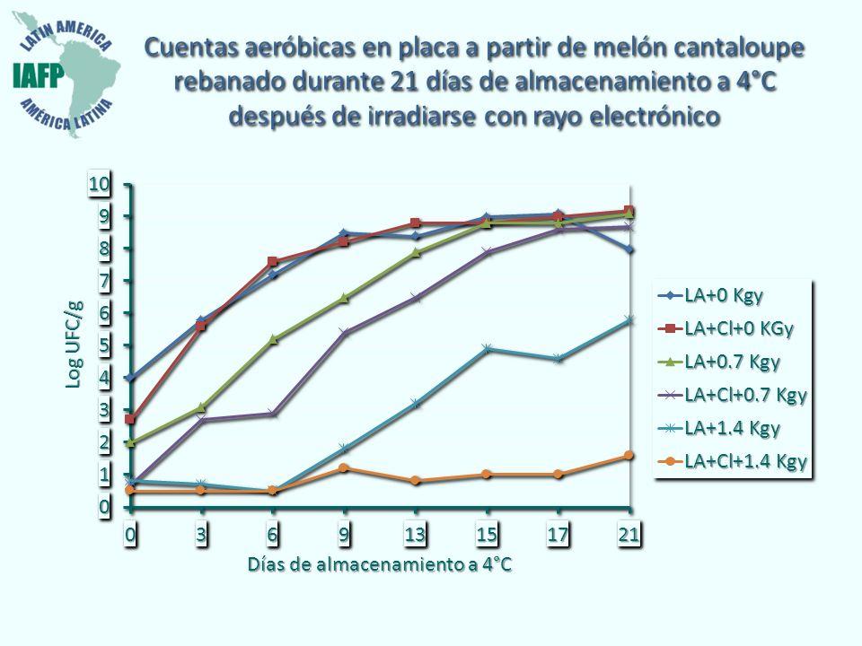 Cuentas aeróbicas en placa a partir de melón cantaloupe rebanado durante 21 días de almacenamiento a 4°C después de irradiarse con rayo electrónico