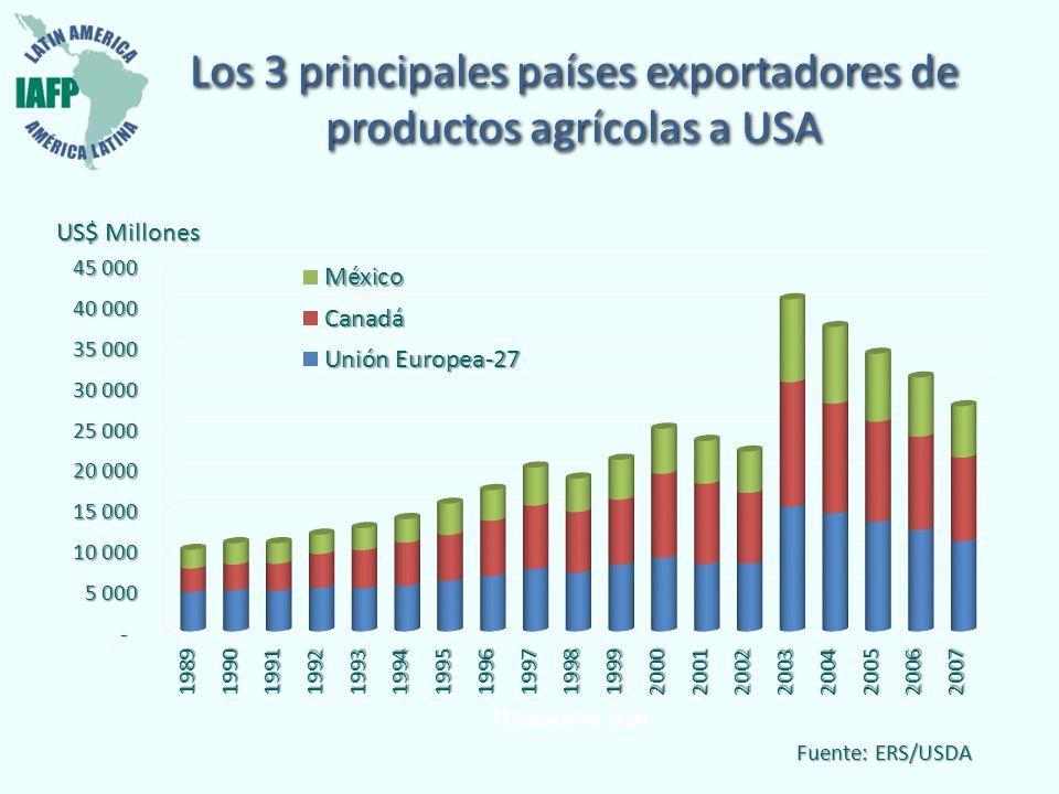 Los 3 principales países exportadores de productos agrícolas a USA