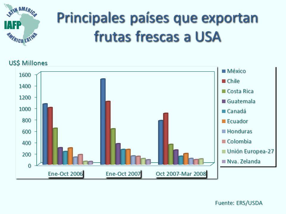 Principales países que exportan frutas frescas a USA