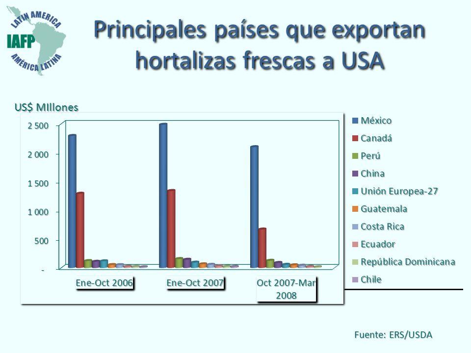 Principales países que exportan hortalizas frescas a USA