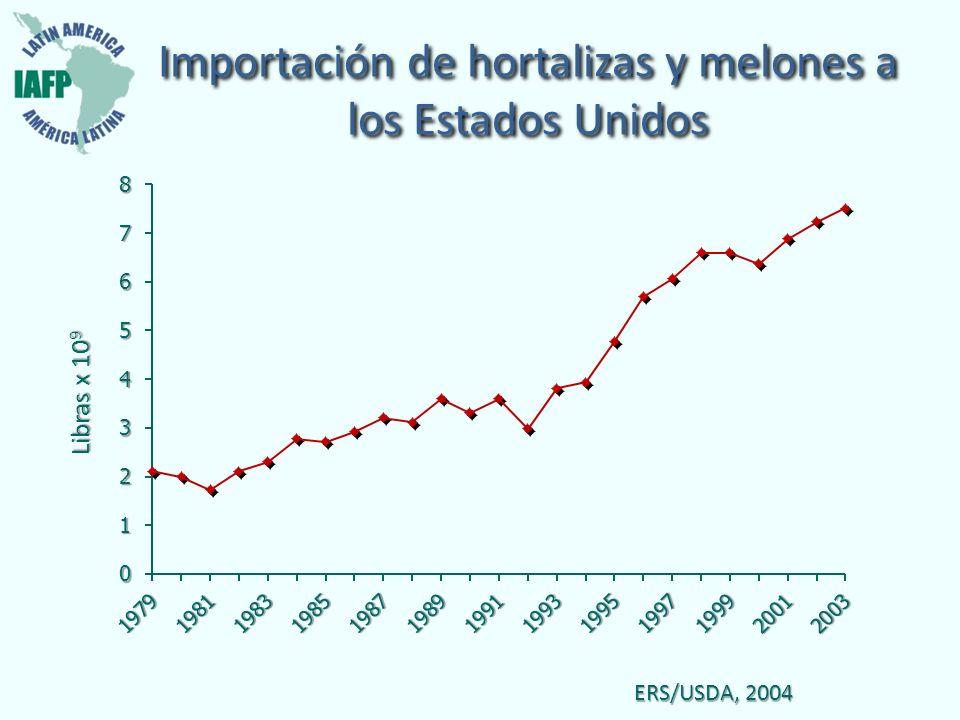 Importación de hortalizas y melones a los Estados Unidos
