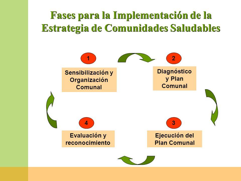 Fases para la Implementación de la Estrategia de Comunidades Saludables